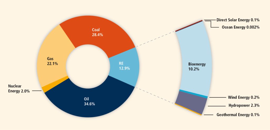 composizione fonti di energia mondiale