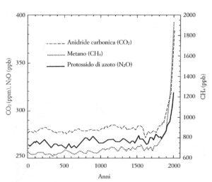 grafico gas serra